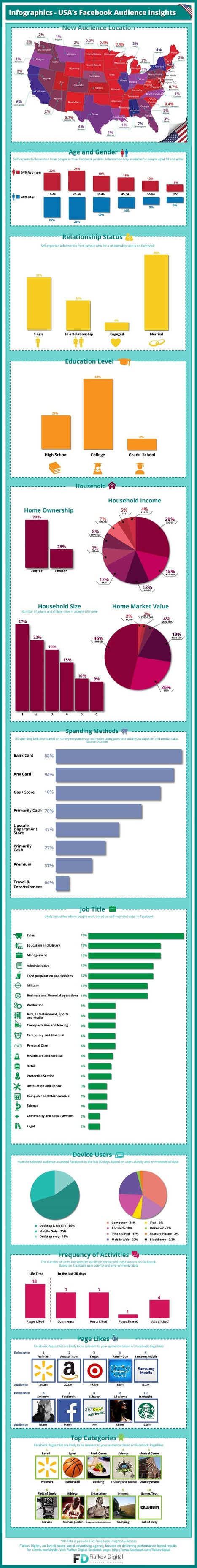 INFOGRAPHIC: the 'Average' U.S. Facebook User | MarketingHits | Scoop.it