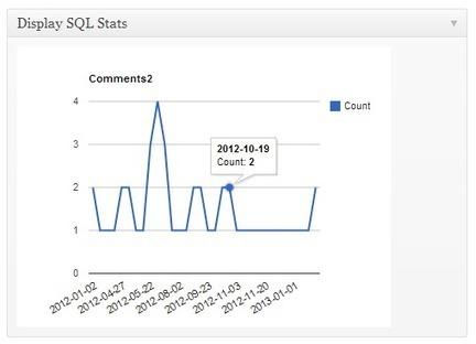 Display SQL Stats for WordPress | Practical WP | Doloth : Wordpress scoop.it n°4 | Scoop.it