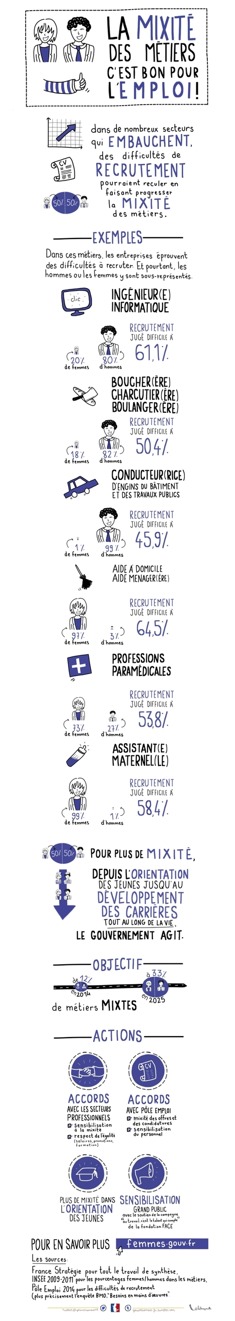 La mixité des métiers, c'est bon pour l'emploi! | Gouvernement.fr | Édition et livres jeunesse | Scoop.it
