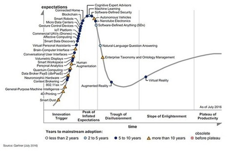 Gartner's 2016 Hype Cycle for Emerging Technologies Identifies Three Key Trends That Organizations Must Track to Gain Competitive Advantage | #eHealthPromotion, #web2salute | Scoop.it