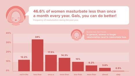 A Game That Wants To Teach Women How To Masturbate | Gamification in Education | Scoop.it