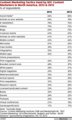 Top Content Marketing Tactics - For B2C Marketers, Social Media Tops Content Marketing Efforts | Digital Marketing Trends & Insights | Scoop.it