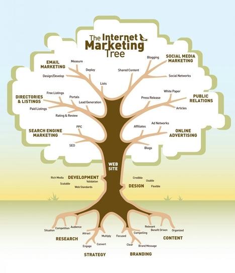 The Internet Marketing Tree | Administrativa | Scoop.it