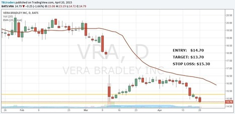 Tuesday Trade Setups for 04-21-15 | How to improve Trading and Investments | Scoop.it
