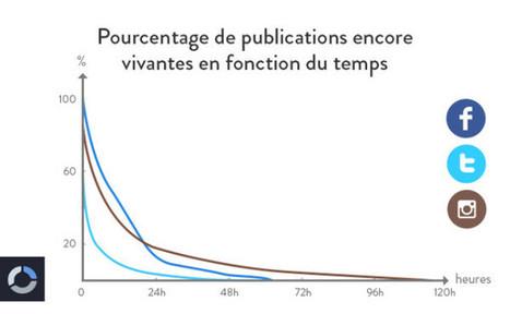 La durée de vie des publications sur Facebook, Twitter et Instagram | Social medias & Digital Marketing | Scoop.it