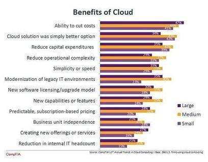 Cloud Computing Embraced As Cost-Cutting Measure  - InformationWeek | Future of Cloud Computing and IoT | Scoop.it