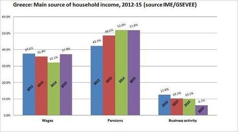 More than half of Greek households rely mainly on pensions | The Politics of Economic Development | Scoop.it