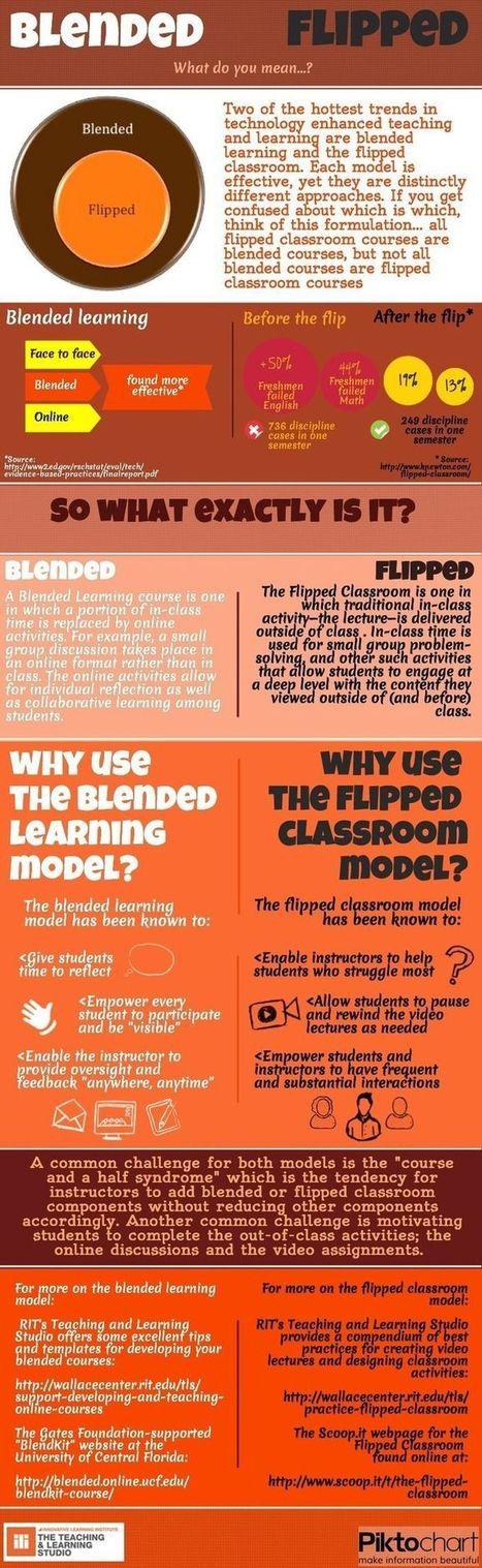 Flipped learning - Blended learning: Che cosa sono e in cosa si distinguono | AulaMagazine Scuola e Tecnologie Didattiche | Scoop.it