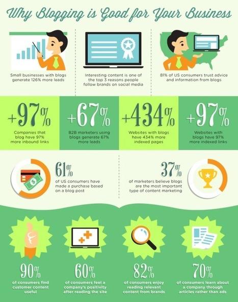 Pourquoi un blog d'entreprise ? | Forumactif | Scoop.it