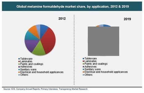 Melamine Formaldehyde Market - Industry Analysis, Size, Share, Trends, Analysis and Forecast, 2013 - 2019 | Transparenc Market Research | Scoop.it
