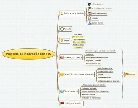 Proyecto de innovación con TIC | Educacion, ecologia y TIC | Scoop.it