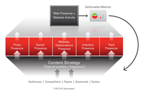 Maximize Your Online Visibility: The Web Presence Optimization (WPO) Framework | Digital SMBs | Scoop.it