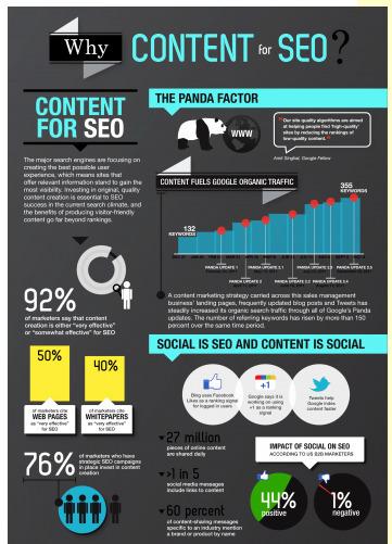 InfoGraphic van de Week: Waarom de kwaliteit van content belangrijk is voor SEO | BlokBoek e-zine | Scoop.it