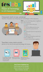 TES Global 2015 Teachers and Technology Survey: Tech in the Classroom Is Now Universal | Gadgets and education | Scoop.it