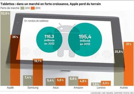 Les tablettes sous Android ont dépassé les iPad d'Apple | Le collaboratif vu par Belharra | Scoop.it