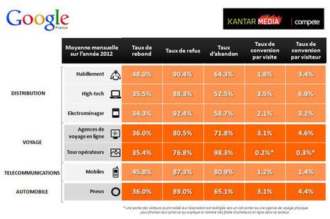Premier baromètre sectoriel Google / Kantar Media Compet La performance de conversion des sites e-commerce français | E-Tourisme Mobile | Scoop.it
