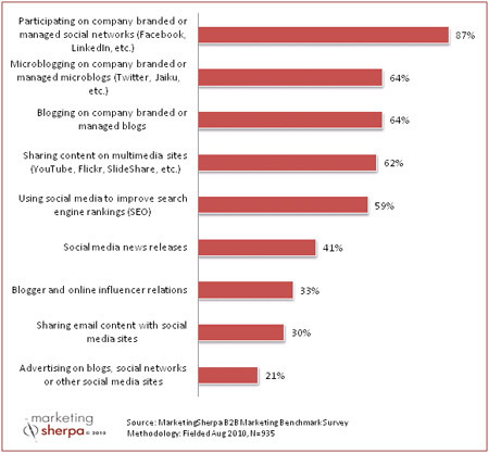 87% of B2B marketers use social media, 64% blog   online PR agency / social media agency / SEO agency / Furlong PR   Social Business Trends   Scoop.it
