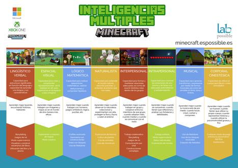 Cómo Minecraft ayuda a desarrollar las Inteligencias Múltiples #infografia #infographic #psychology | Educacion, ecologia y TIC | Scoop.it