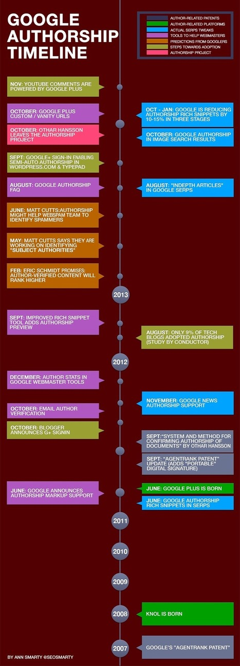 Google Plus and Google Authorship | Social Media Infographics and Cheatsheets | My Social Media Resources | Scoop.it