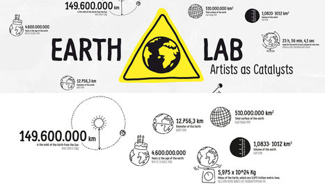 EarthLab – Artists as Catalysts /// Polytechnic Museum // Ars Electronica Export /// #mediaart | Digital #MediaArt(s) Numérique(s) | Scoop.it