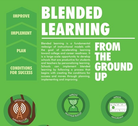 Blended Learning From the Ground Up - Infographic | Contemporary Learning Design | Scoop.it