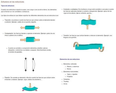 Estructuras: Bruschenko Blog | tecno4 | Scoop.it