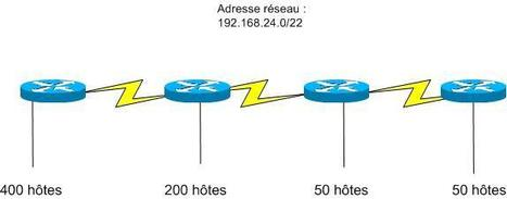Exercices réseau informatique corrigé: Technique VLSM – CCNA3   Cours Informatique   Scoop.it