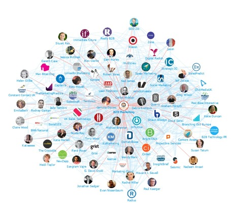 Top Influencers In B2B Marketing | Marketing Insider Group | cool tech tools | Scoop.it