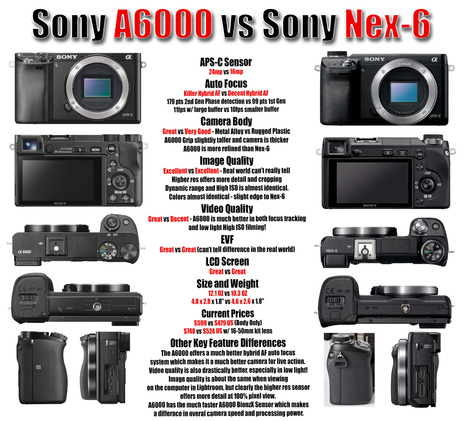 New Sony A6000 vs My Nex-6 – Real World And Lab Testing! | Sony News, Rumors and Killer Photography Gear Deals!! | Scoop.it
