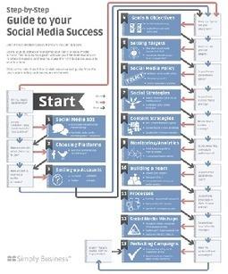 La Guida Passo per Passo all'Utilizzo dei Social Media per leAziende | INFOGRAPHICS | Scoop.it