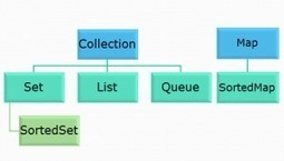 Java interview question on collections | Programmers-Deal | Scoop.it