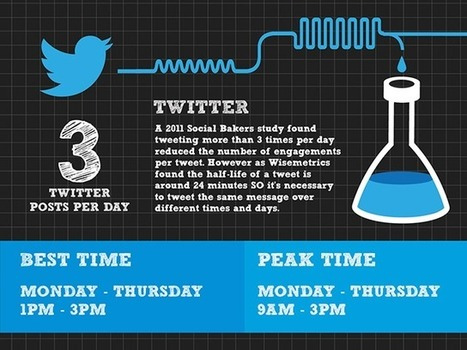 The Science of Posting on #SocialMedia [INFOGRAPHIC] | Social Media e Innovación Tecnológica | Scoop.it