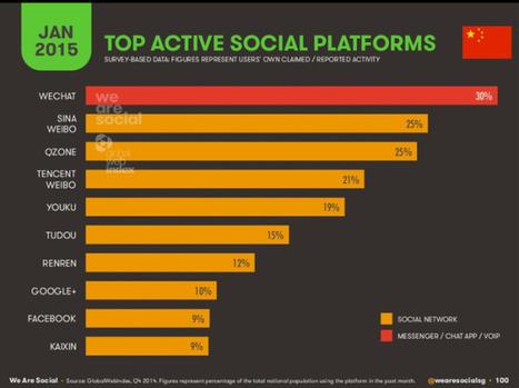 Parts de marché des réseaux sociaux chinois en Janvier 2015 [Infographie] #SMO | L'E-Réputation | Scoop.it