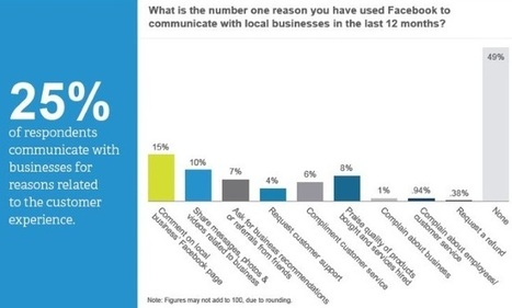 STUDY: Facebook Is the Dominant Social Network for Marketing by SMBs | Surviving Social Chaos | Scoop.it
