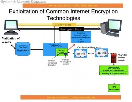 A Few Thoughts on Cryptographic Engineering: On the new Snowden documents | Information wars | Scoop.it