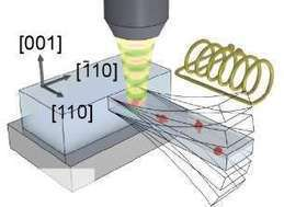 Quantum states in a nano-object manipulated using a mechanical system | Amazing Science | Scoop.it