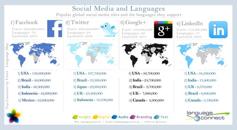 The Language of Social Media - Infographic - The Global Connect | The Global Connect | Marketing & Webmarketing | Scoop.it