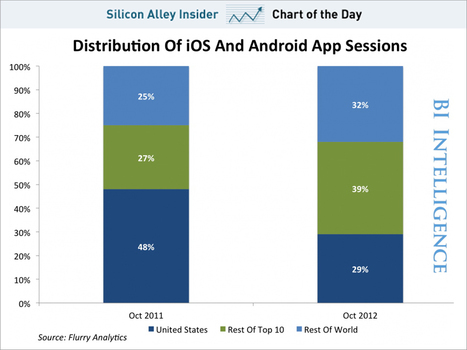 CHART OF THE DAY: More Than 70 Percent Of App Sessions Are Outside Of The U.S. | Ubiquitous Learning | Scoop.it