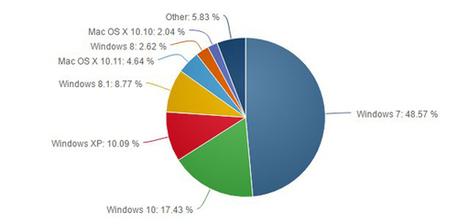 Windows 10 ha conquistato oltre il 17% del mercato desktop a maggio   sistemi operativi   Scoop.it