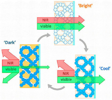 Nanostructured Glass Can Switch Between Blocking Heat and Blocking Light | MishMash | Scoop.it