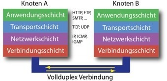Internet-Protokolle, Teil 1: TCP/IP, der Grundstein für Anwendungsprotokolle | VIT - Vernetzte IT Systeme - Networked IT Systems | Scoop.it
