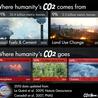 CO2 global emissions