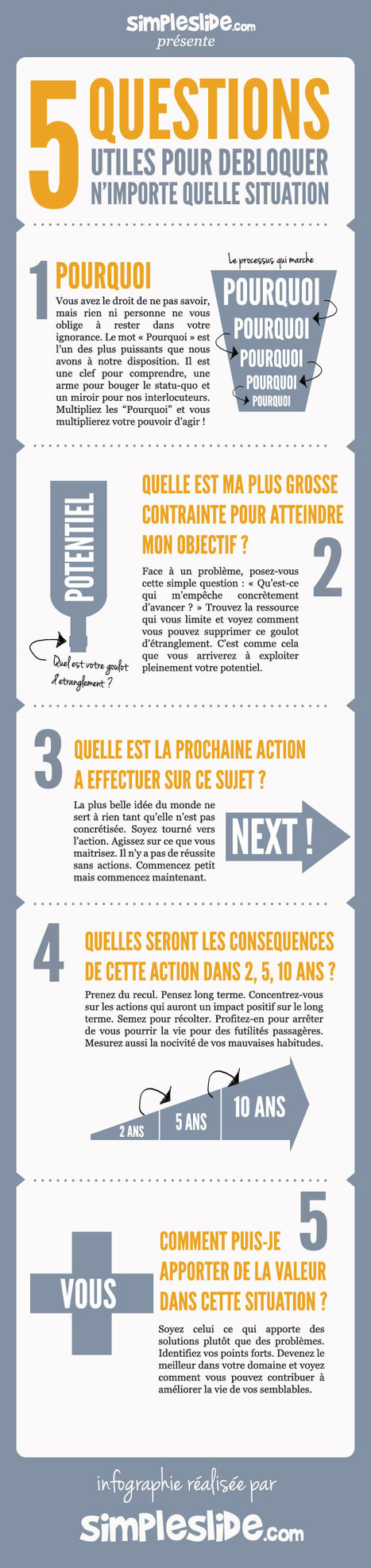 5 questions utiles pour débloquer n'importe quelle situation | #ITyPA Bruno Tison | Scoop.it