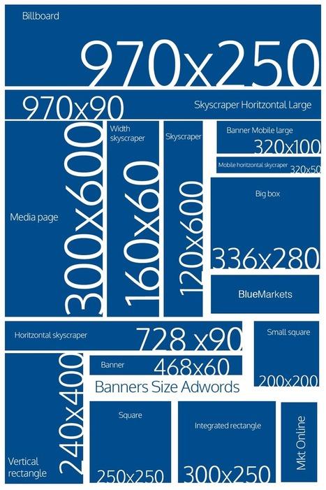Imagen del Tamaño de los Banners para tu Campaña de Display en Adwords | bluemarkets.es | Scoop.it