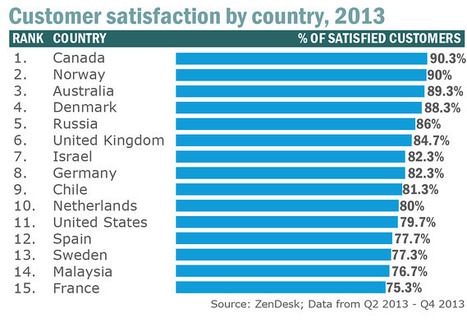 Why Canadians are more satisfied than you | The Economy Observer | Scoop.it