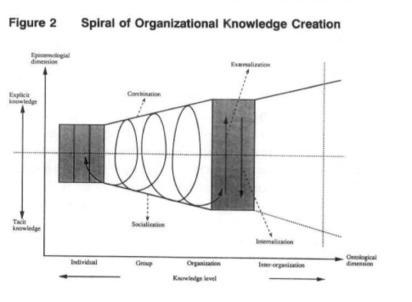 Connaissance, création et mystère… | Personal & collective knowledge management | Scoop.it