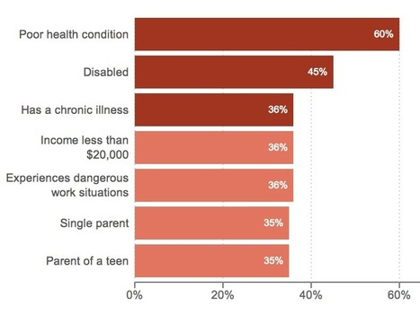 Stressed Out: Americans Tell Us About Stress In Their Lives | Living Resilient | Scoop.it