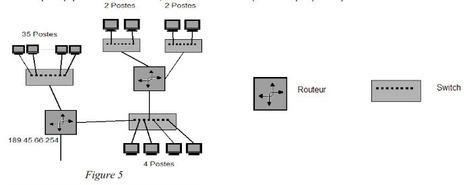 Exercices : Adresse IP, routage et sous-réseau   Cours Informatique   Scoop.it