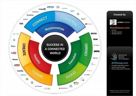 Réseaux Sociaux professionnels : les Règles d'o... | Social Media | Scoop.it
