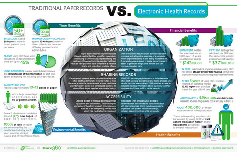 Infographic: EHR vs. Traditional Paper Records | Salud 2.0 | Karmeneb | Scoop.it
